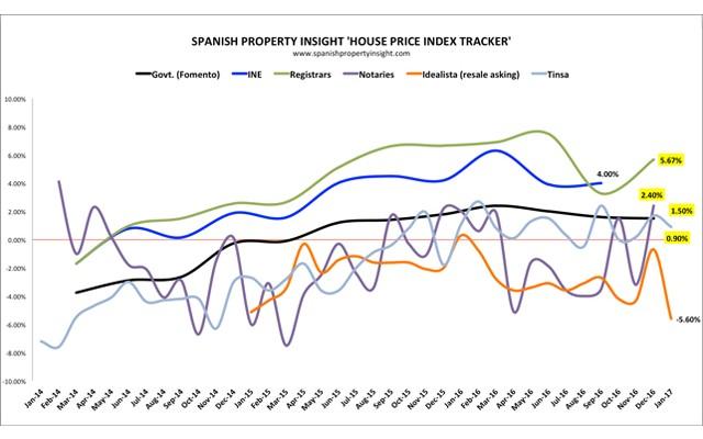 Цены на недвижимость: данные за февраль 2017